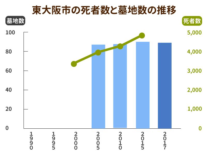 東大阪市の死亡者数と墓地数の推移グラフ