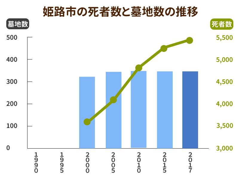 姫路市の死亡者数と墓地数の推移グラフ