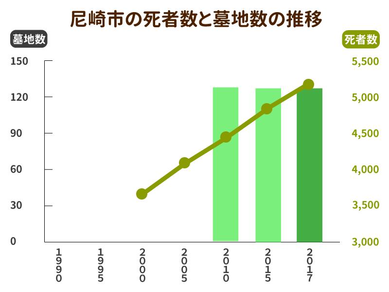 尼崎市の死亡者数と墓地数の推移グラフ