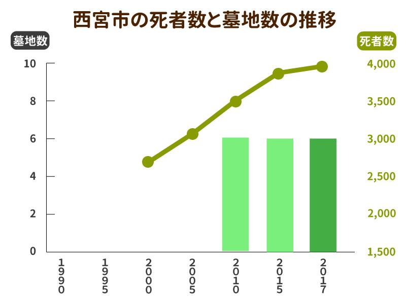 西宮市の死亡者数と墓地数の推移グラフ